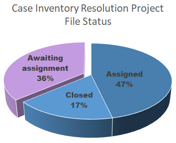 Pie chart showing Assigned 47%, Closed 17% and Awaiting Assignment 36%